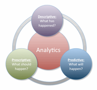 Analytics includes three categories: descriptive, predictive, and prescriptive.